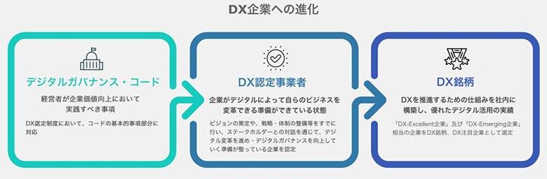 DX企業への変化 イメージ