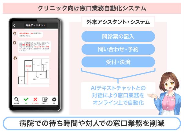 窓口業務自動化システム 利用画面
