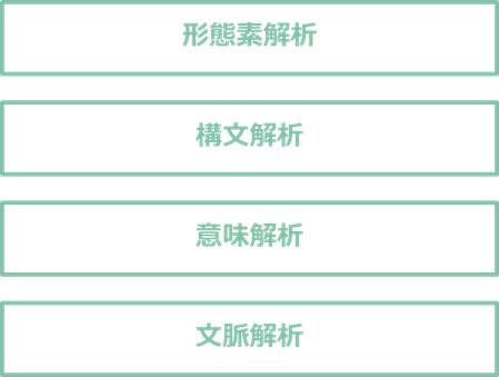 形態素解析 構文解析 意味解析 文脈解析