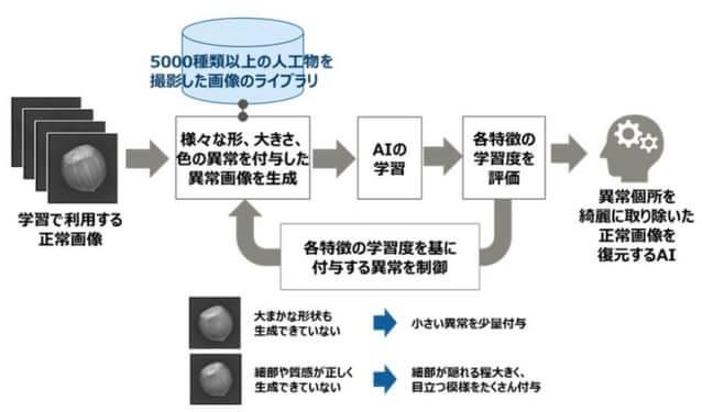 ■富士通、独自の外観検査AIを開発