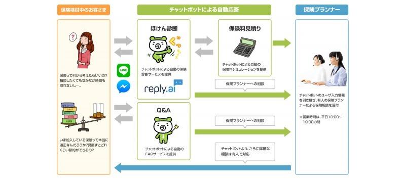 チャットボットの導入事例3:ライフネット生命「自動応答による保険診断・見積り」 人工知能を搭載した製品・サービスの比較一覧・導入活用事例・資料請求が無料でできるAIポータルメディア