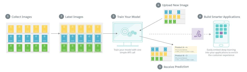 ディープラーニングによる独自の画像認識モデルをアプリに構築できる Einstein Vision |AI・人工知能製品・サービス・ソリューション・プロダクト・ツールの比較一覧・導入活用事例・資料請求が無料でできるメディア