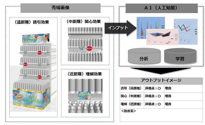 ■AIを活用して店舗の売場を評価するサービスをDNPが開始