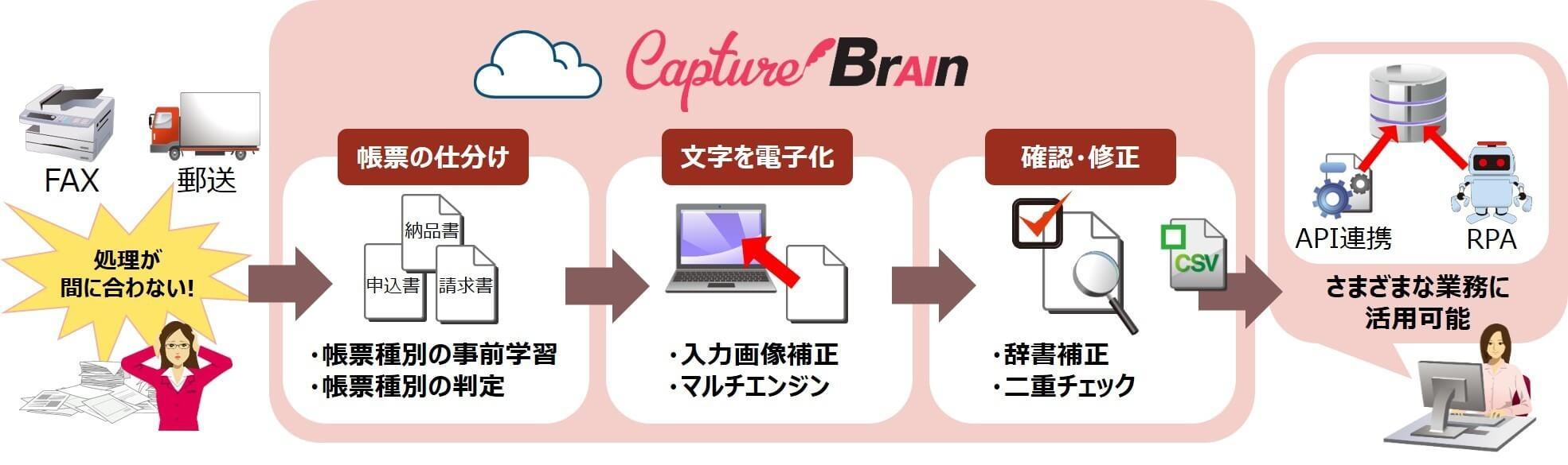 ・AI-OCRの比較9:CaptureBrain(株式会社キヤノンITソリューションズジャパン)