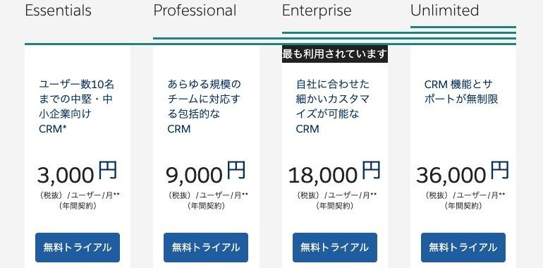 ■salesforce Einsteinの価格|人工知能を搭載した製品・サービスの比較一覧・導入活用事例・資料請求が無料でできるAIポータルメディア