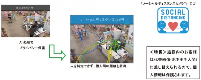 ■AIカメラで3密を回避する「ソーシャルディスタンスカメラ™」|人工知能を搭載した製品・サービスの比較一覧・導入活用事例・資料請求が無料でできるAIポータルメディア