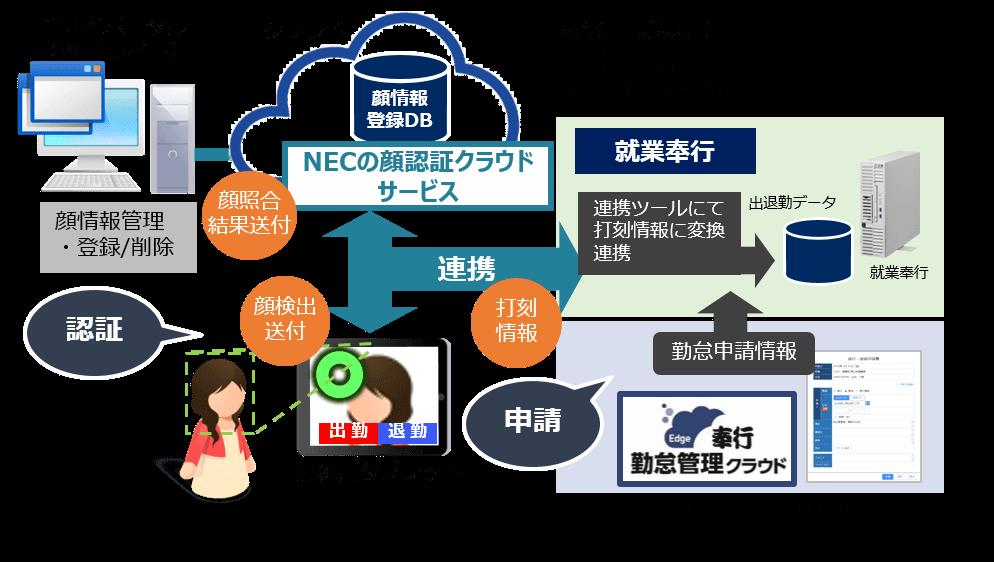 ・クラウド型顔認証アプリ