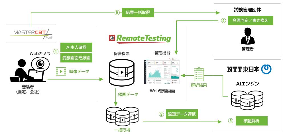 ■オンライン試験の不正を検知するAI搭載型不正監視サービスが登場|人工知能を搭載した製品・サービスの比較一覧・導入活用事例・資料請求が無料でできるAIポータルメディア