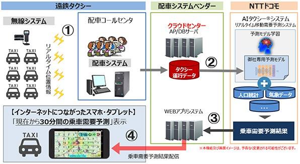 ●浜松市の遠鉄タクシーではAI需要予測システムの「AIタクシー」を導入