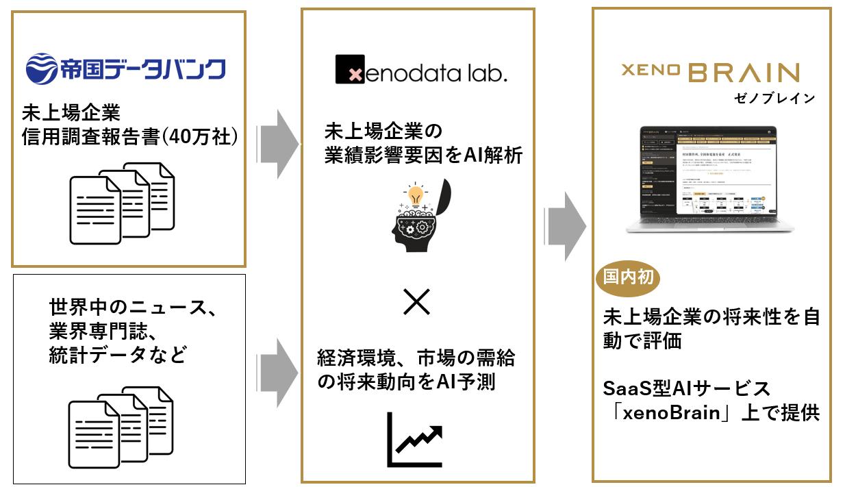 xenoBrain