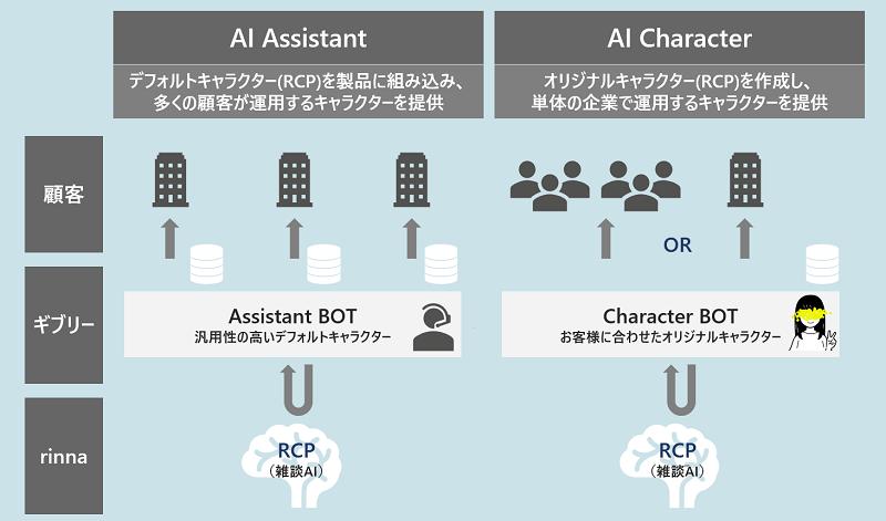 AIチャットボットの開発・販売