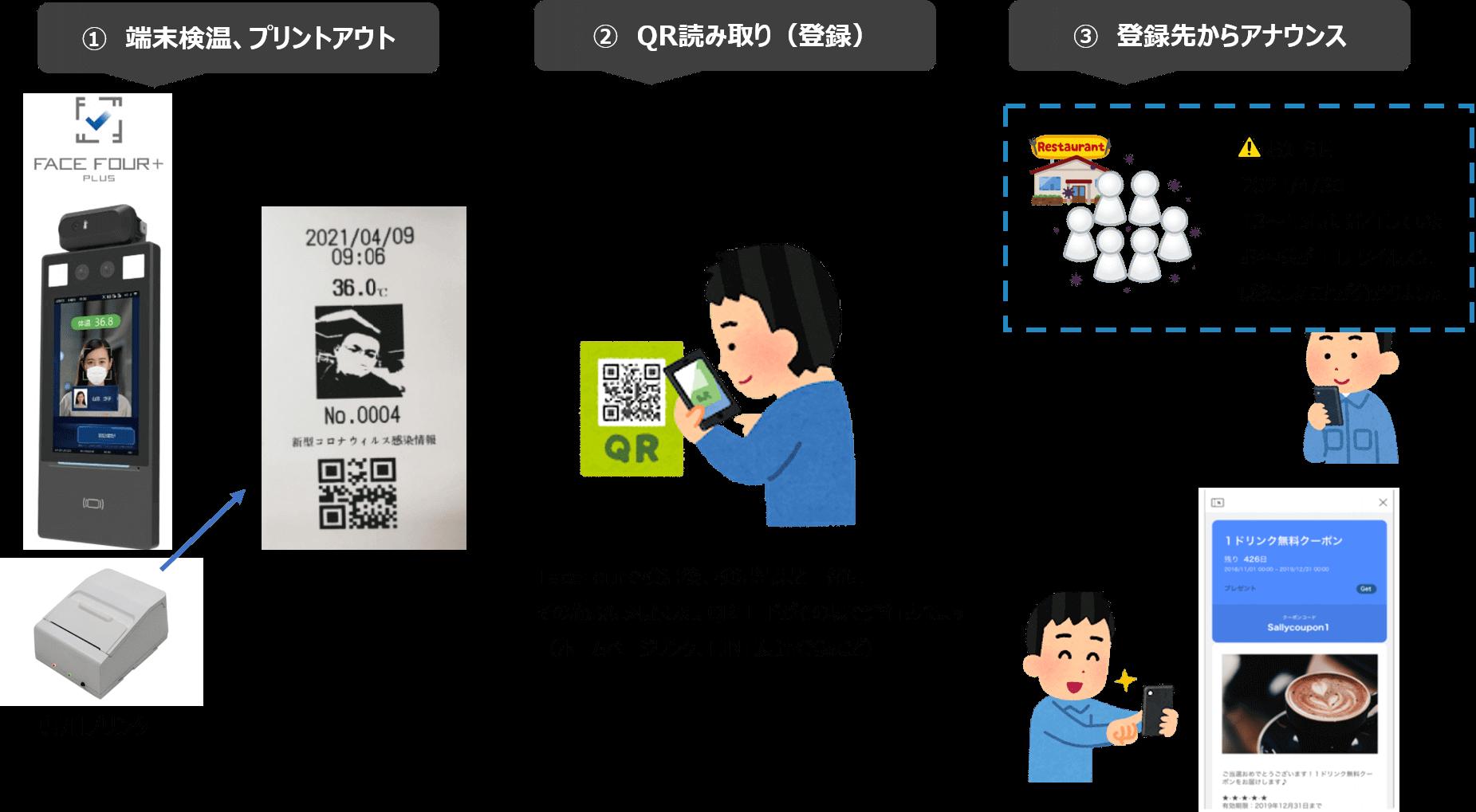 ダイワ通信 Face Four