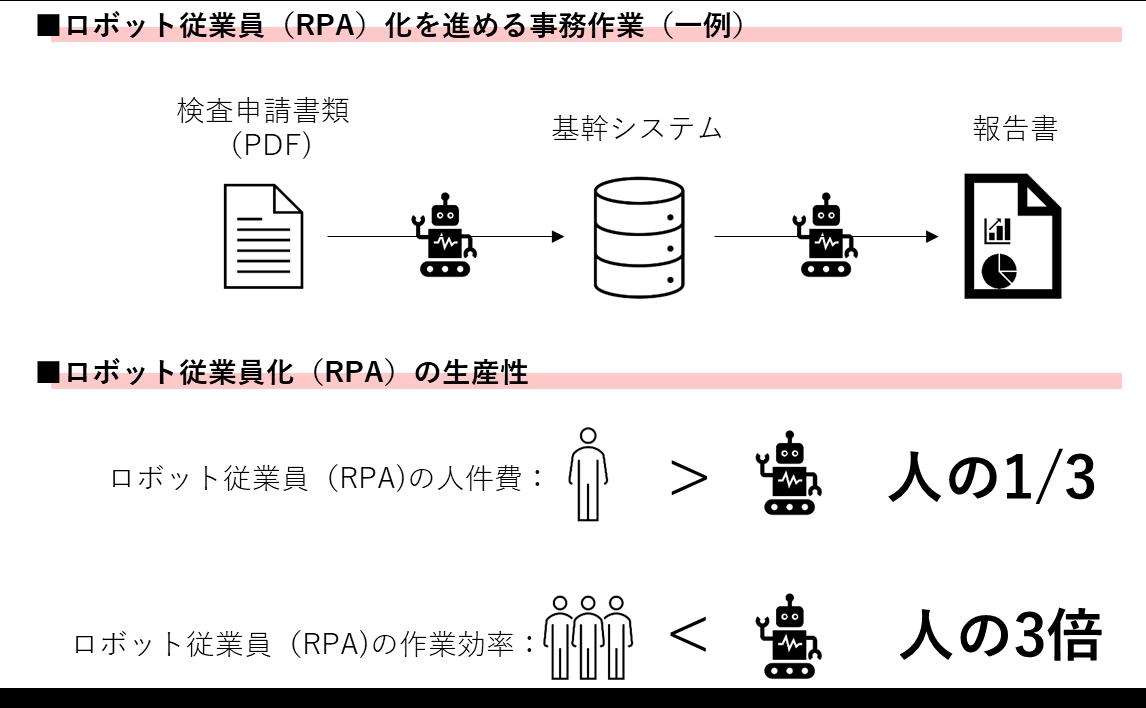 RPA・AI-OCR