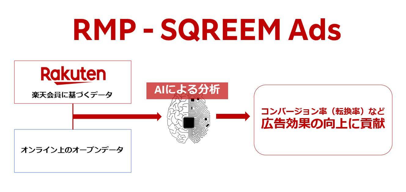 RMP - SQREEM Ads